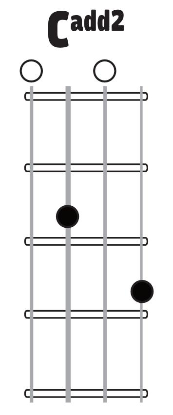 Ukulele : ukulele chords d7 Ukulele Chords D7 along with Ukulele ...