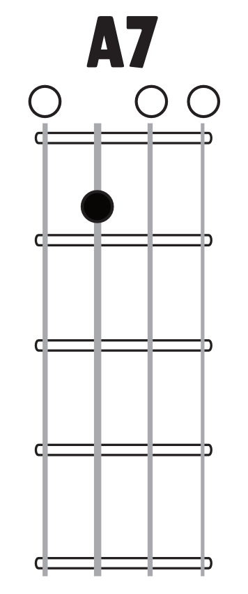 A7 chord image