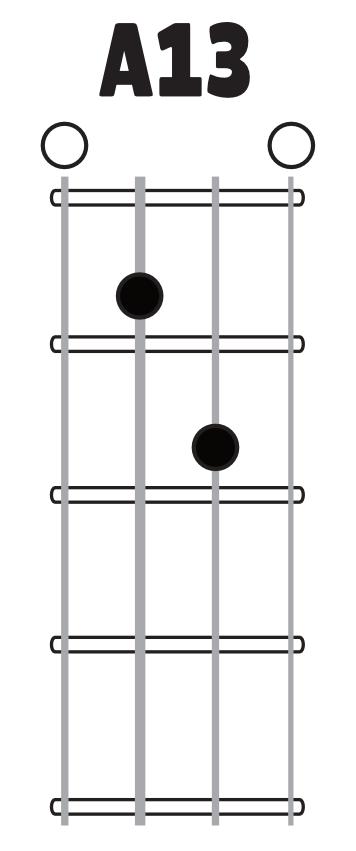 Ukulele : ukulele chords dm7 Ukulele Chords Dm7 in Ukulele Chordsu201a Ukulele