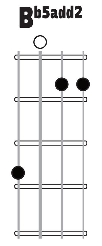 Ukulele ukulele chords dm : LearningUkulele.com • Lessons, Songs, Books, Links and Ukulele ...