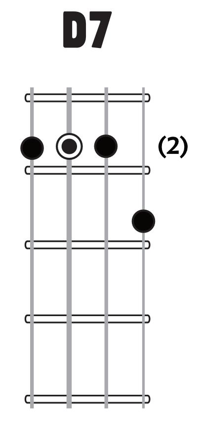 D7 chord image