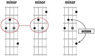 How To Play The Horrific E Ukulele Chord  UkuGuides