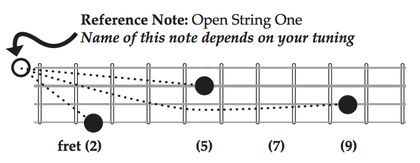 Reference Tuning